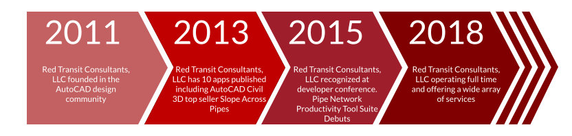 About – Red Transit Consultants